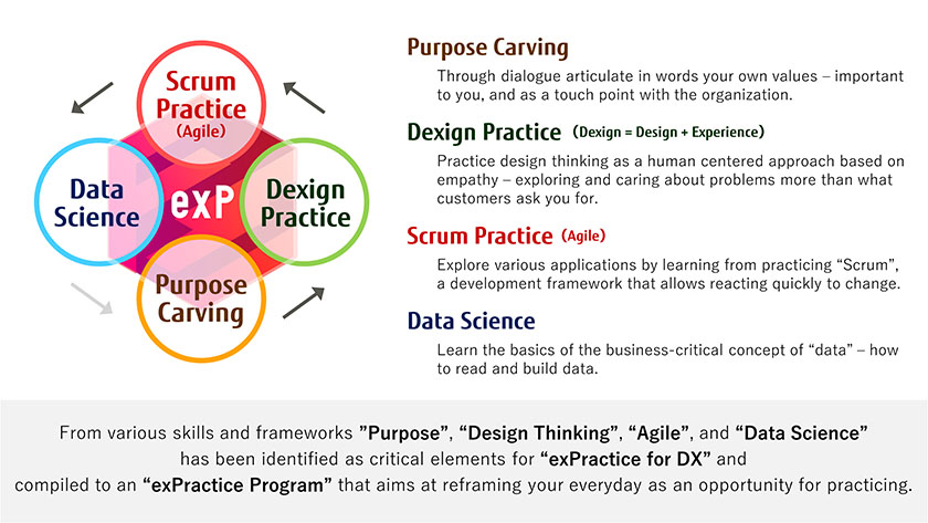 """Figure : From various skills and frameworks """"Purpose"""",""""Design Thinking"""",""""Agile"""",and """"Data Science"""" has been identifed as critical elements for """"exPractice for DX"""" and compiled to an """"exPractice Program"""" that aims at reframing your everyday as an opportunity for practicing."""