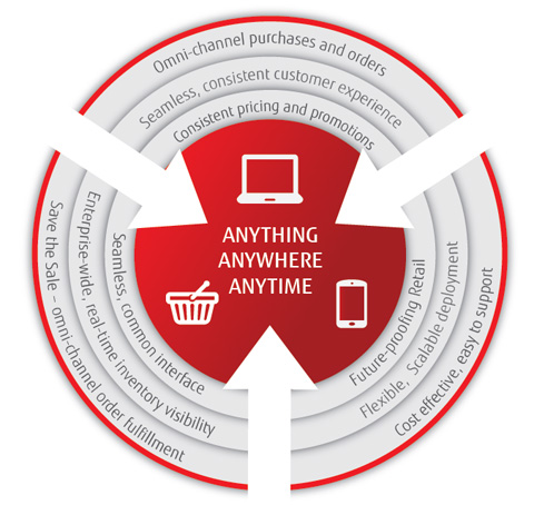 Fujitsu Marketplace Summary Graphic