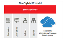 White Book of Managing Hybrid IT