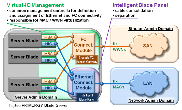 NEW ARCHITECTURES - Blade Server