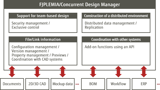 FJPLEMIAConcurrent Design Manager