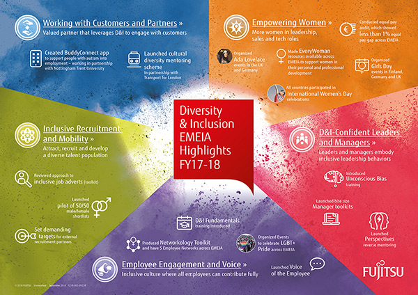 Diversity & Inclusion EMEIA Highlights