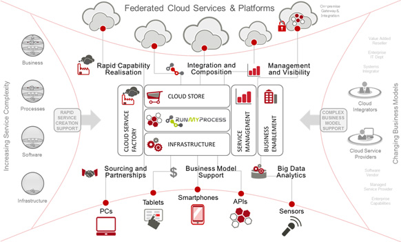 Federated cloud services & platforms Diagram