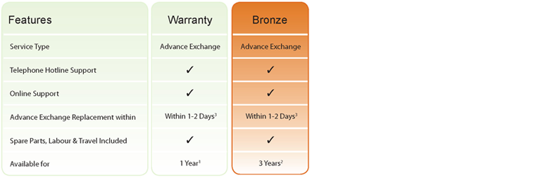 Warranty plans available in the Middle East for Specialist products