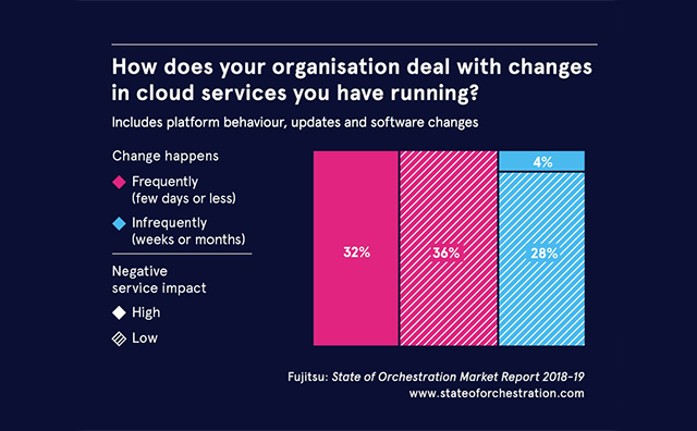 Graph: how does your organisation deal with changes in cloud services you have running? Find out more at www.stateoforchestration.com.