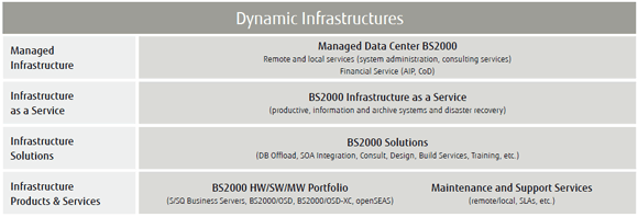 Dynamic Infrastructures