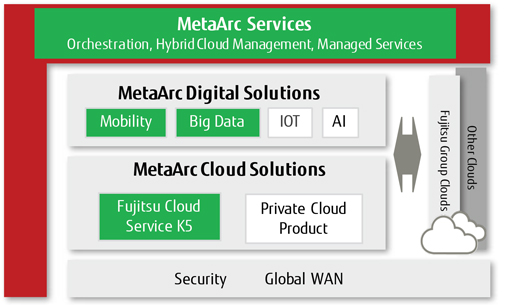 MetaArc Services Orchestration, Hybrid Cloud Management, Managed Services diagram