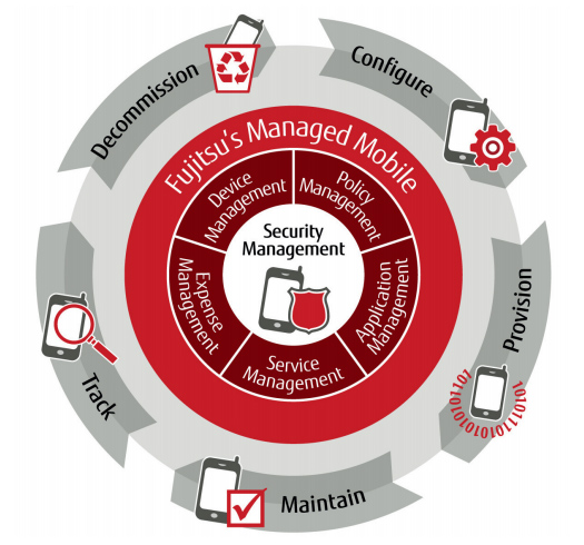 Managed Mobile Lifecycle - Configure, Provision, Maintain, Track, Decommission