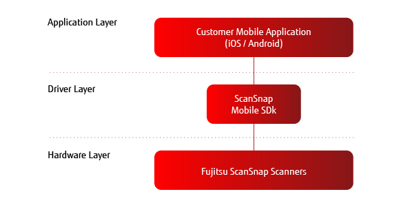 Mobile App SDK architecture Flow Diagram