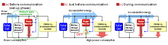 Figure 1: How the power-control operation works