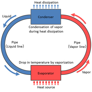 Figure 1: Configuration of a loop heat pipe