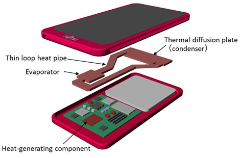 Figure 2: New thermal management concept for a smartphone equipped with a loop heat pipe