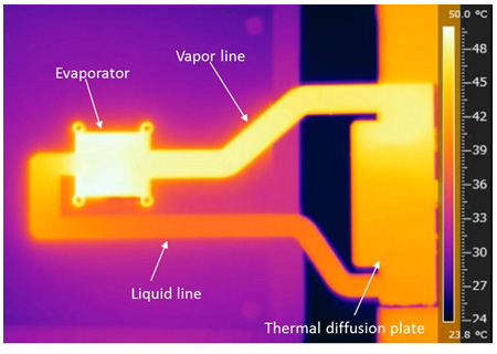 Figure 5: Infrared photo of heat transfer at the steady state operation of a thin loop heat pipe