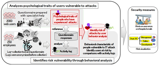 Figure 1: Technologies for identifying users vulnerable to cyber attacks