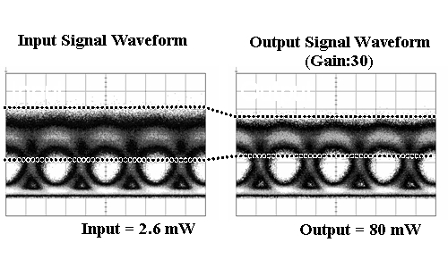 Effect of noise (ON-level fluctuation) suppression (re-shaping) using a quantum dot SOA (Signal wavelength: 1550nm, signal transfer speed: 40Gbps)