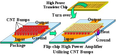 Figure 2: Flip-chip high power amplifier utilizing carbon nanotube bumps