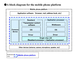 A block diagram for the mobile phone platform