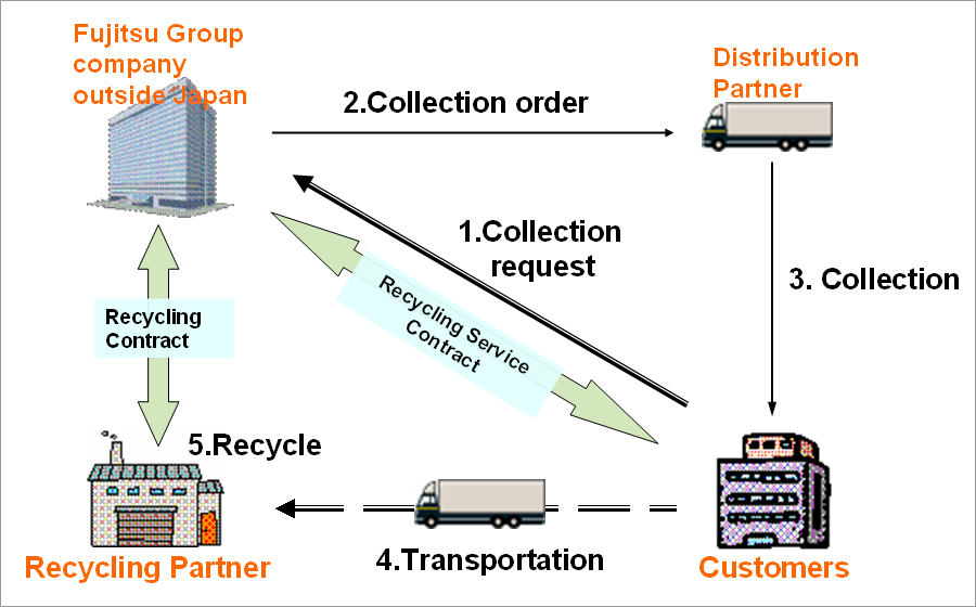 Fujitsu Globally Expands Its Recycling Service for IT