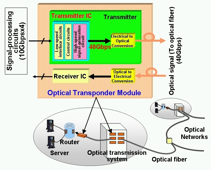 block diagram of optical communication system – comvt, Wiring block