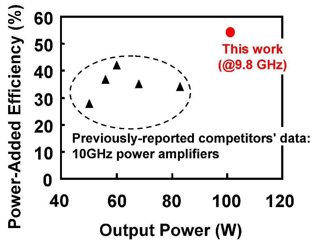 Fujitsu Develops Worlds First 100 W Class X Band High Output 50 Transistor Amplifier Larger View