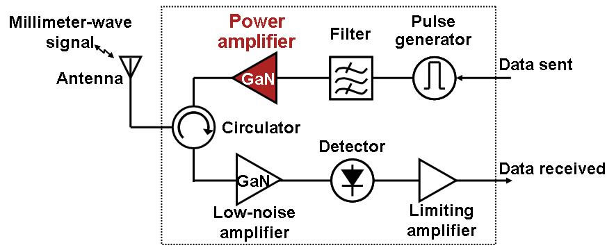 Fujitsu Develops Gallium-Nitride HEMT Power Amplifier Featuring