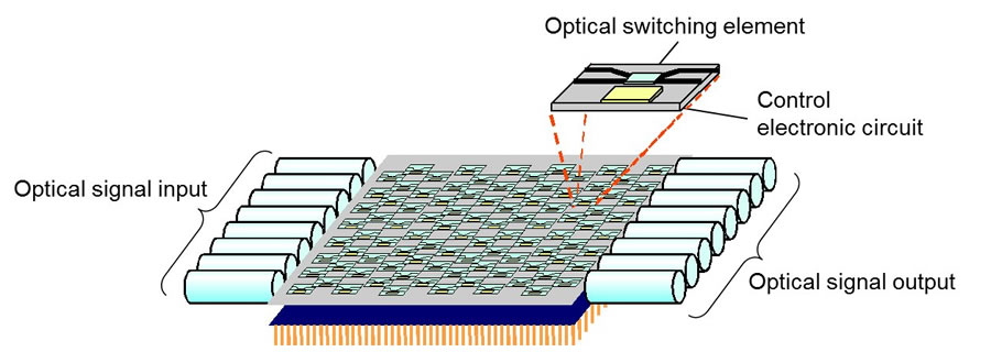 Fujitsu Develops Optical Switch That Cuts Power Consumption By - 2 way optical switch
