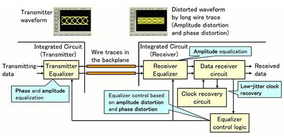 fujitsu develops high speed transceiver circuit enabling. Black Bedroom Furniture Sets. Home Design Ideas