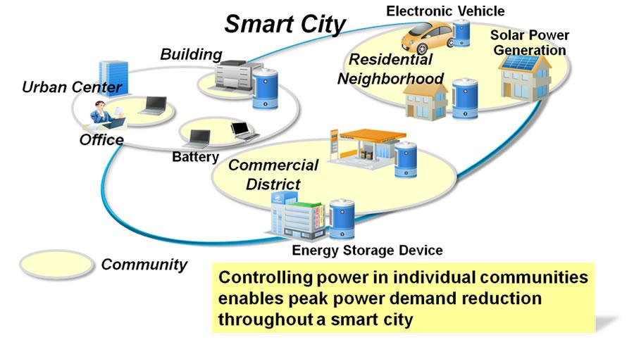 Fujitsu Develops Industry S First Peak Power Demand