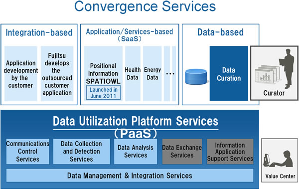 Convergence Services