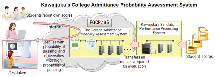 Kawaijuku's College Admittance Probability Assessment System