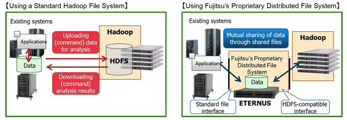 Using Fujitsu's Proprietary Distributed File System
