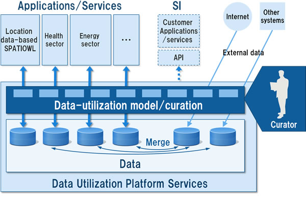 Fujitsu Launches Data Curation Service Data Consulting To Help Customers Analyze And Use Big