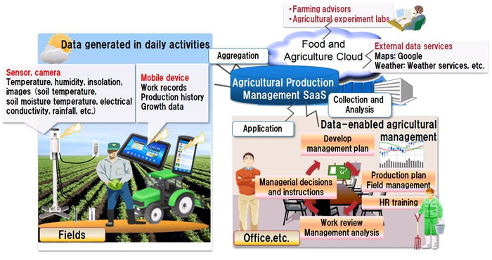 Fujitsu Launches New Quot Akisai Quot Cloud For The Food And