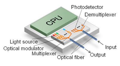Fujitsu Laboratories Develops Integrated Silicon Optical