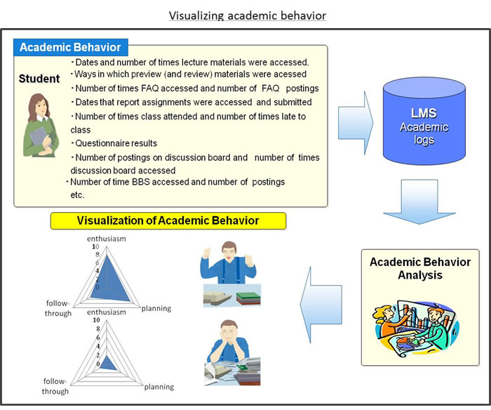 Visualizing academic behavior