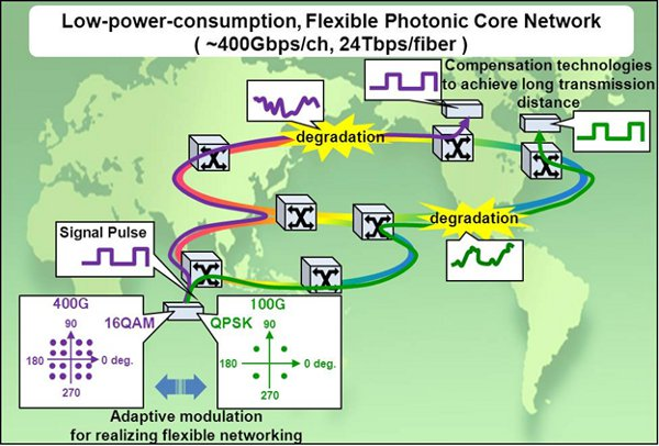Low-power-consumption, Flexible Photonic Core Network