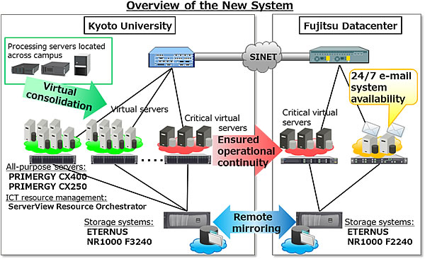 Overview of the New System
