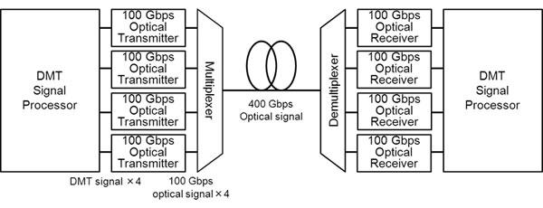 fujitsu develops first optical transmission technology to
