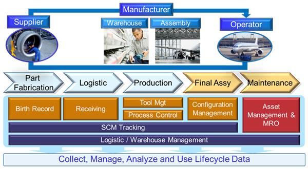 Technology Lifecycle Management: Fujitsu Launches Automated Identification Technology