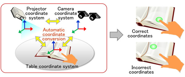 Figure 1: Recognizing and transforming coordinates of physical objects with ICT equipment