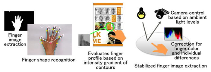 Figure 2: Finger recognition stabilization technology