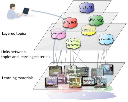 Figure 1: Learning material navigation with multi-layer topics