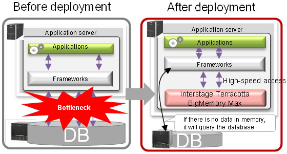 Illustration of deployment - before and after