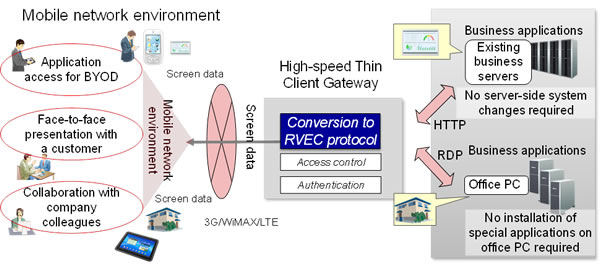 Figure 1: Overview of the high-speed thin client gateway technology