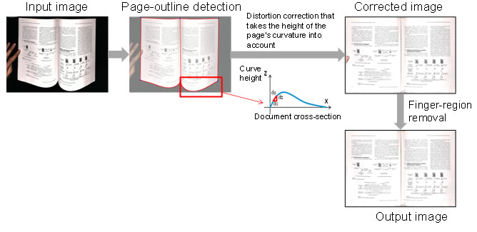 Image correction for scanning book pages