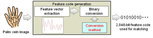 Figure 1: Extracting a feature code from biometric data