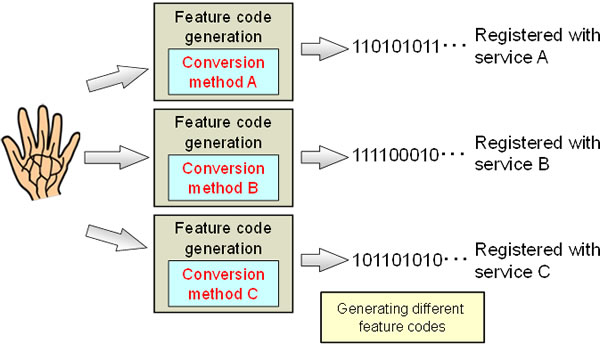 Figure 2: Extracting multiple feature codes by changing the conversion method