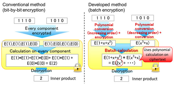 Figure 2: Technology using characteristics of polynomial calculations to perform batch encryption and inner product calculation on data