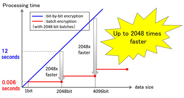 Figure 3: Accelerated processing time for batch encryption and inner product calculation
