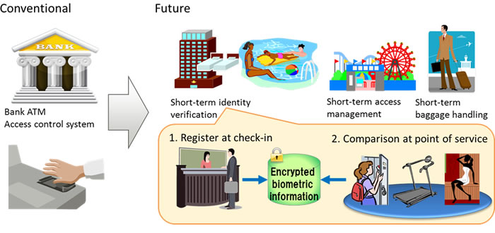 Figure 5: Expanded uses for biometric authentication services